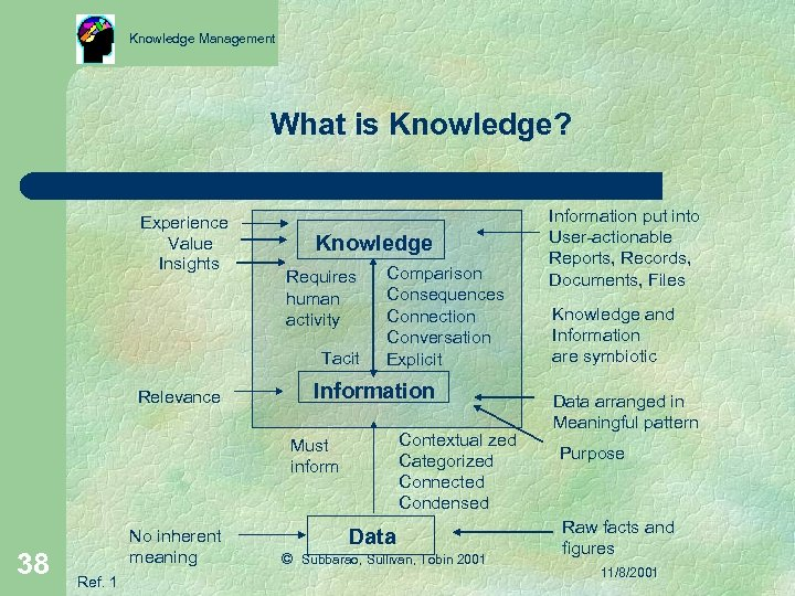 Knowledge Management What is Knowledge? Experience Value Insights Knowledge Requires human activity Tacit Relevance