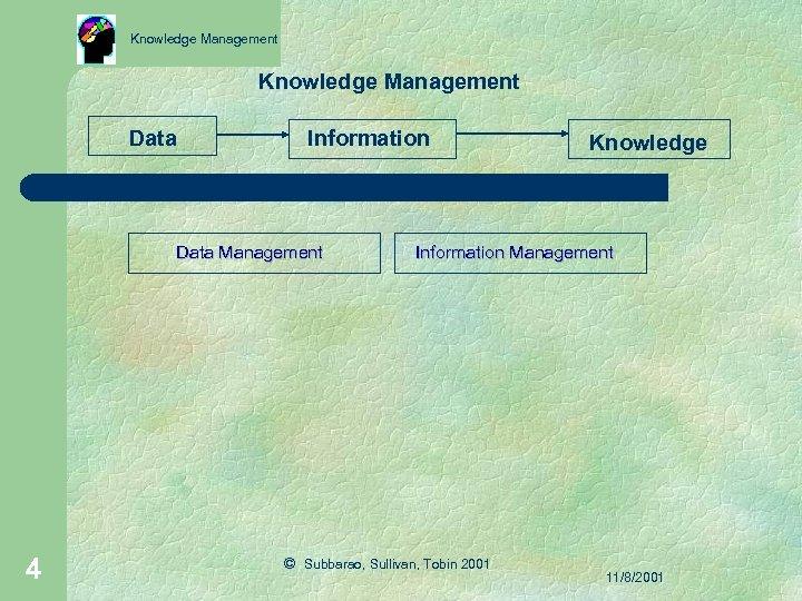 Knowledge Management Data Information Data Management 4 Knowledge Information Management © Subbarao, Sullivan, Tobin