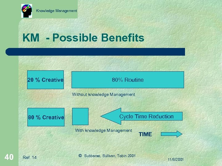 Knowledge Management KM - Possible Benefits 20 % Creative 80% Routine Without knowledge Management