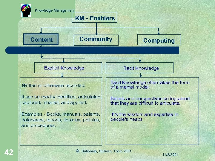 Knowledge Management KM - Enablers Content Community Explicit Knowledge Computing Tacit Knowledge Written or