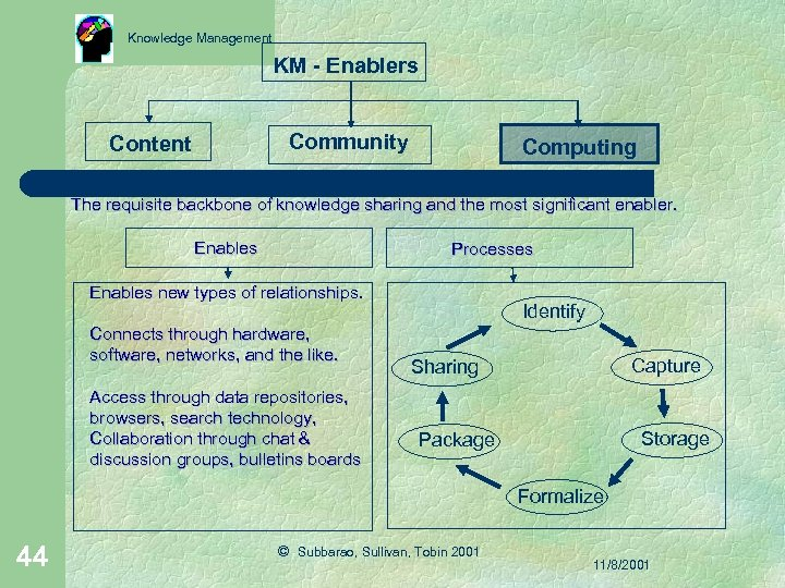 Knowledge Management KM - Enablers Community Content Computing The requisite backbone of knowledge sharing