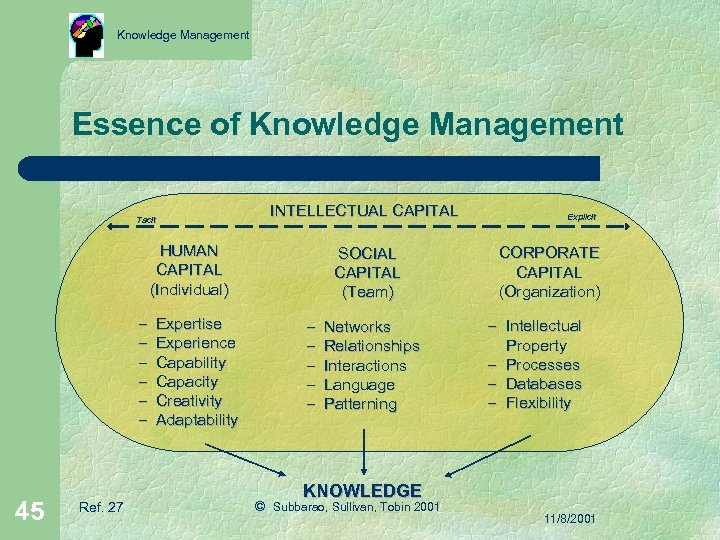 Knowledge Management Essence of Knowledge Management Tacit INTELLECTUAL CAPITAL HUMAN CAPITAL (Individual) – Expertise