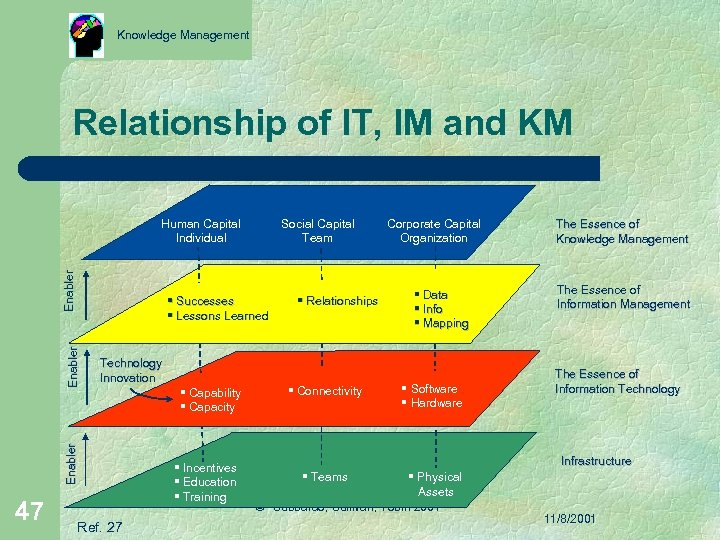 Knowledge Management Relationship of IT, IM and KM Enabler Human Capital Individual Enabler §