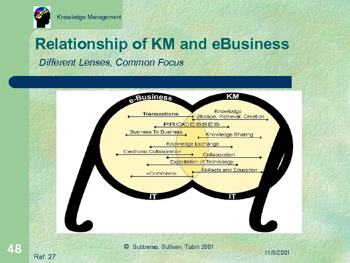 Knowledge Management Relationship of KM and e. Business Different Lenses, Common Focus 48 ©