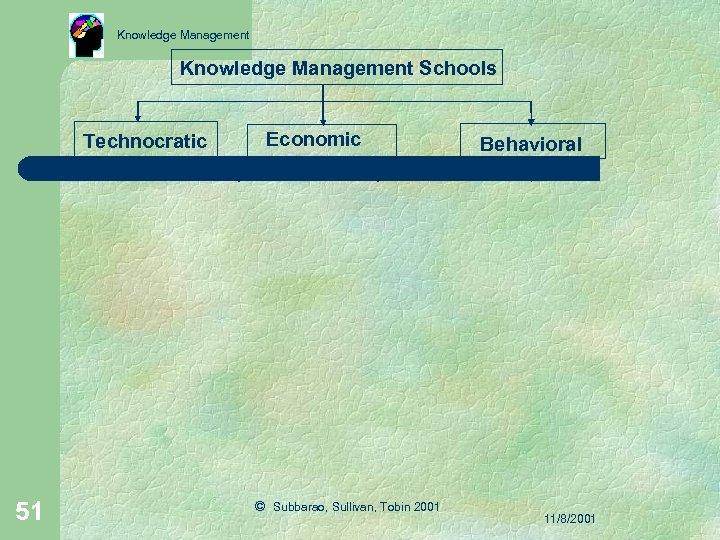 Knowledge Management Schools Technocratic 51 Economic © Subbarao, Sullivan, Tobin 2001 Behavioral 11/8/2001