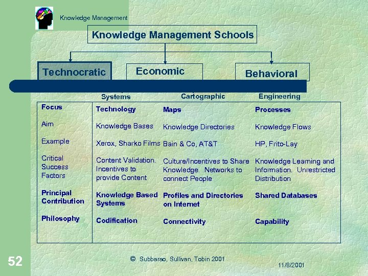Knowledge Management Schools Technocratic Economic Behavioral Cartographic Systems Engineering Focus Maps Processes Aim Knowledge