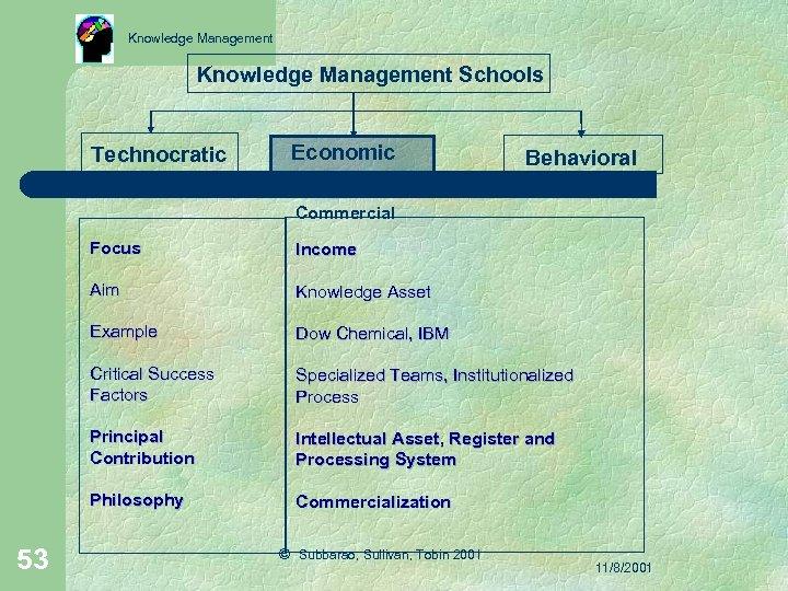 Knowledge Management Schools Technocratic Economic Behavioral Commercial Focus Aim Knowledge Asset Example Dow Chemical,
