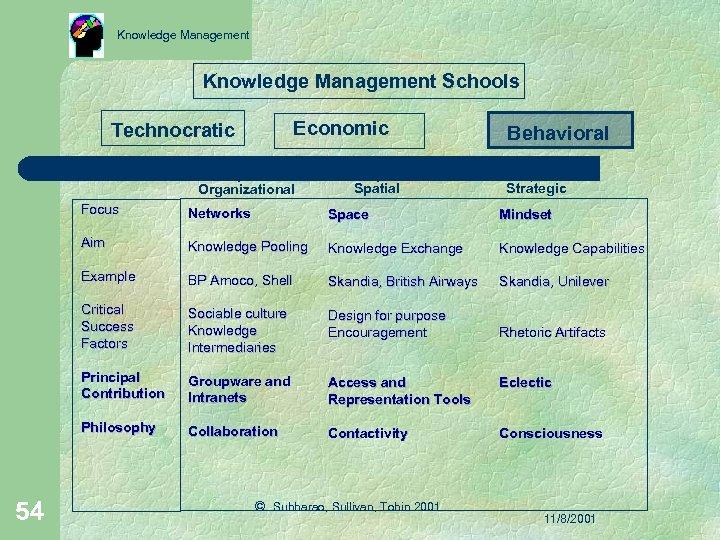 Knowledge Management Schools Economic Technocratic Organizational Spatial Behavioral Strategic Focus Space Mindset Aim Knowledge