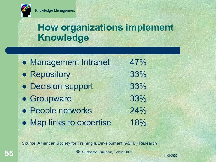 Knowledge Management How organizations implement Knowledge l l l Management Intranet Repository Decision-support Groupware