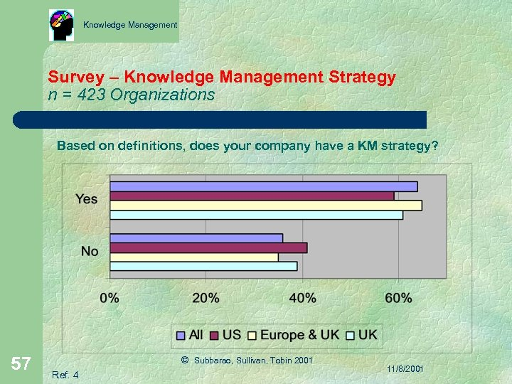 Knowledge Management Survey – Knowledge Management Strategy n = 423 Organizations Based on definitions,