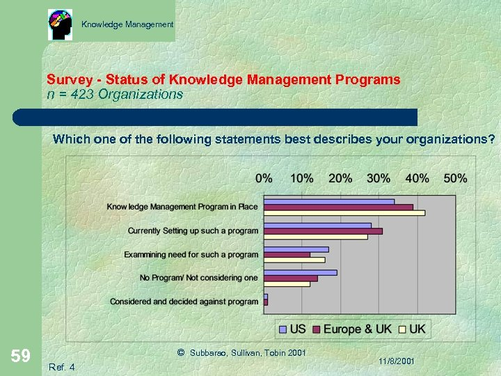 Knowledge Management Survey - Status of Knowledge Management Programs n = 423 Organizations Which