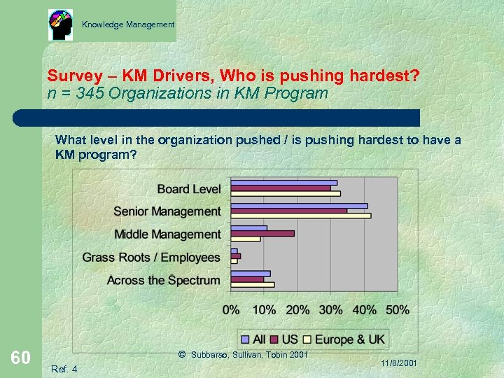 Knowledge Management Survey – KM Drivers, Who is pushing hardest? n = 345 Organizations