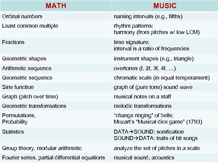 MATH MUSIC Ordinal numbers naming intervals (e. g. , fifths) Least common multiple rhythm
