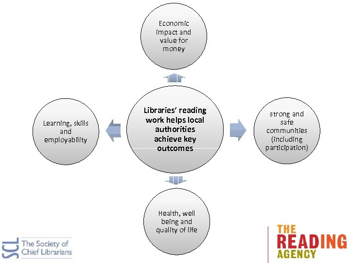 Economic impact and value for money Learning, skills and employability Libraries' reading work helps