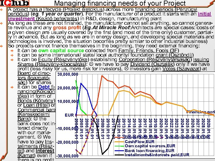 Managing financing needs of your Project 2029. 01 2028. 01 2027. 01 2026. 01