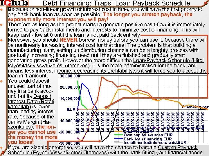 Debt Financing: Traps: Loan Payback Schedule 2029. 01 2028. 01 2027. 01 2026. 01