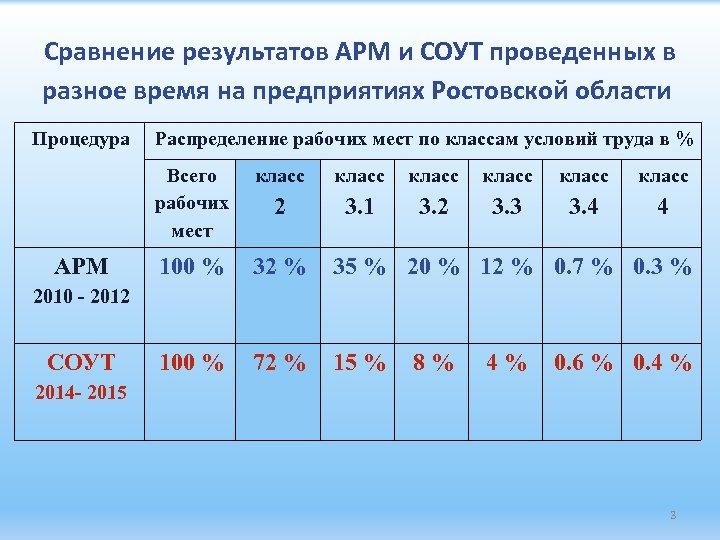 Сравнение результатов АРМ и СОУТ проведенных в разное время на предприятиях Ростовской области Процедура