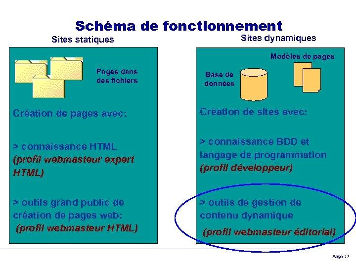 Schéma de fonctionnement Sites dynamiques Sites statiques Modèles de pages Pages dans des fichiers