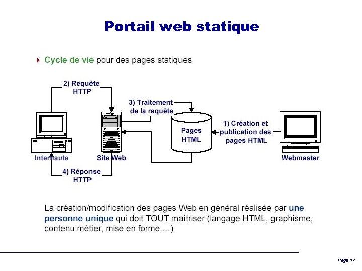 Portail web statique Page 17