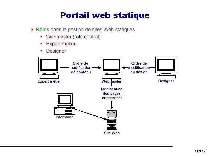 Portail web statique Page 18