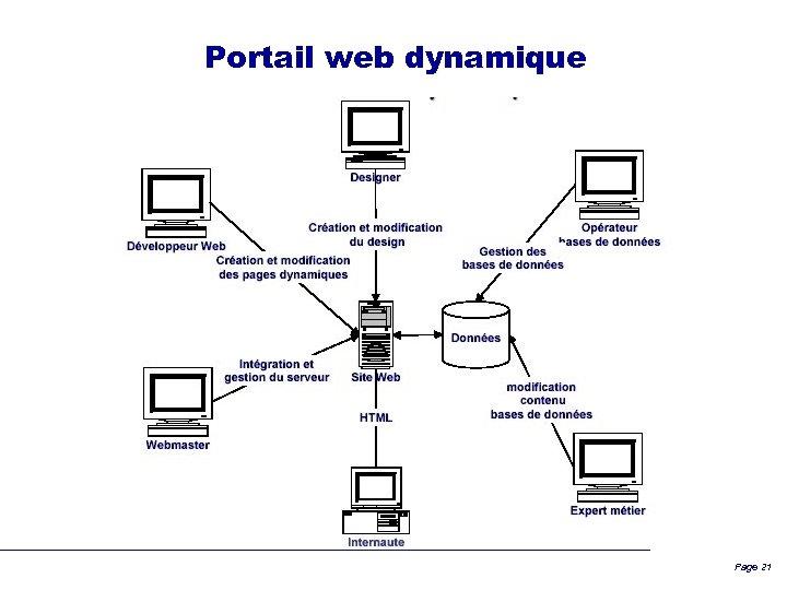 Portail web dynamique Page 21