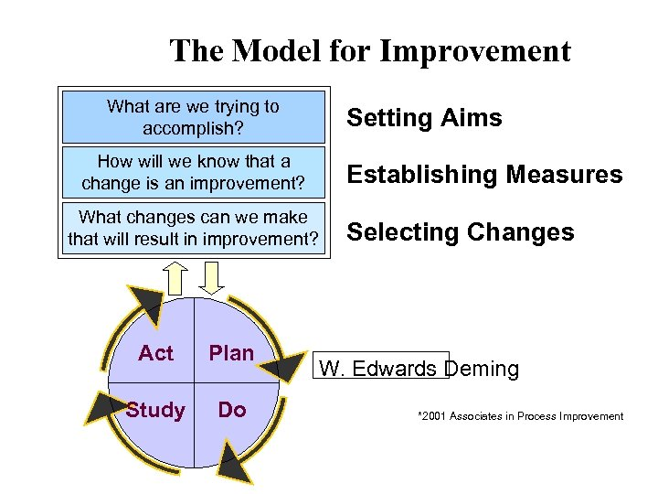 The Model for Improvement What are we trying to accomplish? How will we know