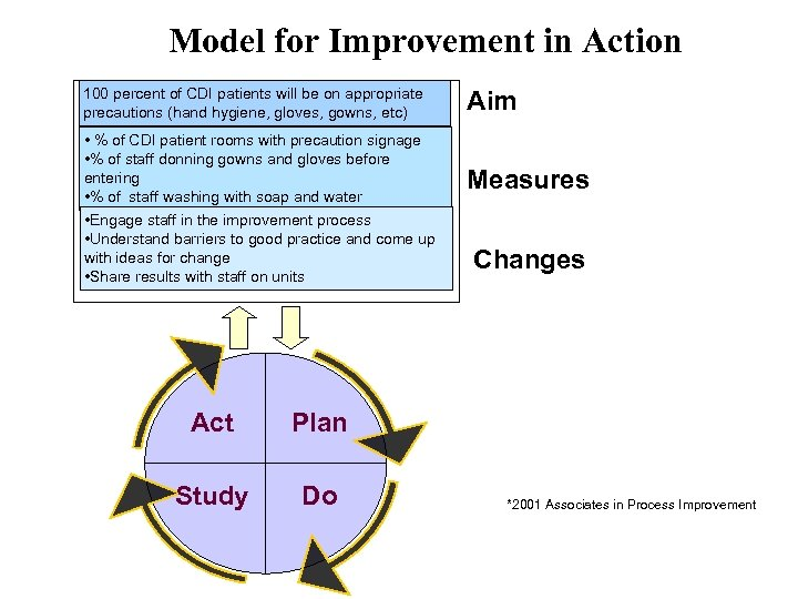 Model for Improvement in Action 100 percent of CDI patients will be on appropriate