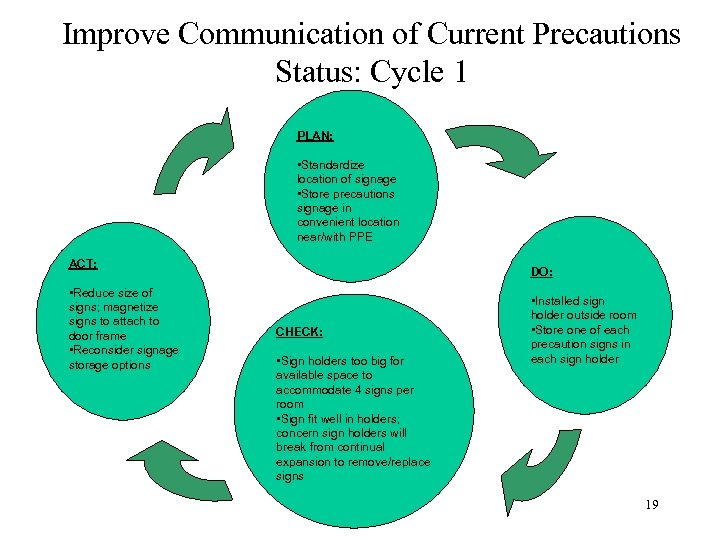 Improve Communication of Current Precautions Status: Cycle 1 PLAN: • Standardize location of signage