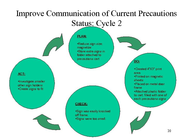 Improve Communication of Current Precautions Status: Cycle 2 PLAN: • Reduce sign size; magnetize