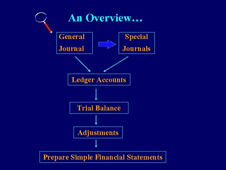 An Overview… General Special Journals Ledger Accounts Trial Balance Adjustments Prepare Simple Financial Statements