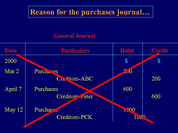 Reason for the purchases journal… General Journal Date Particulars Mar 2 April 7 May