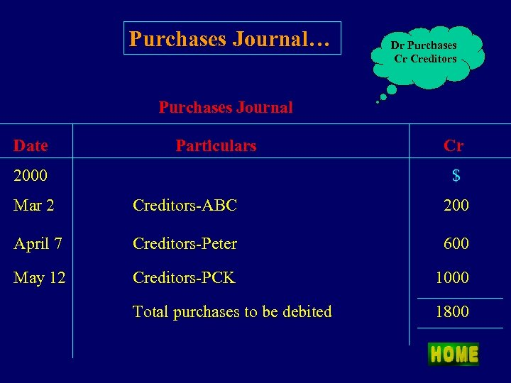 Purchases Journal… Dr Purchases Cr Creditors Purchases Journal Date Particulars Cr $ 2000 Mar