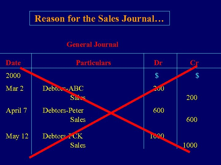 Reason for the Sales Journal… General Journal Date Particulars Dr 2000 $ Mar 2