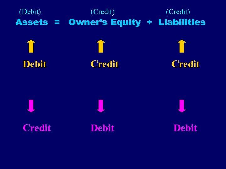 (Debit) (Credit) Assets = Owner's Equity + Liabilities Debit Credit Debit
