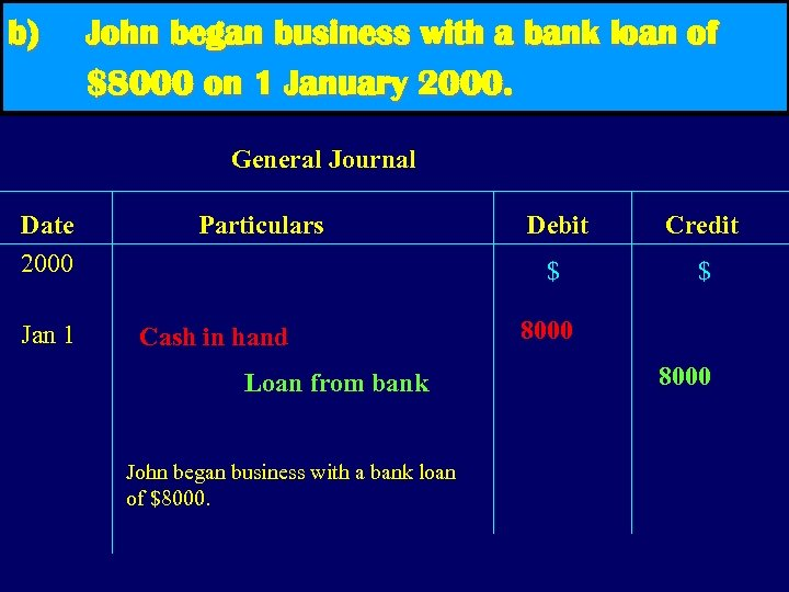 b) John began business with a bank loan of $8000 on 1 January 2000.