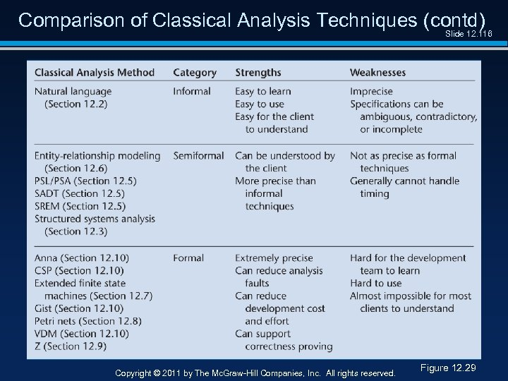 Comparison of Classical Analysis Techniques (contd) Slide 12. 116 Copyright © 2011 by The