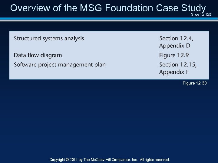 Overview of the MSG Foundation Case Study Slide 12. 125 Figure 12. 30 Copyright