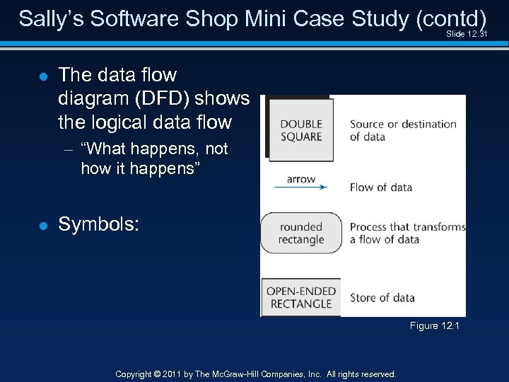 Sally's Software Shop Mini Case Study (contd) Slide 12. 31 l The data flow