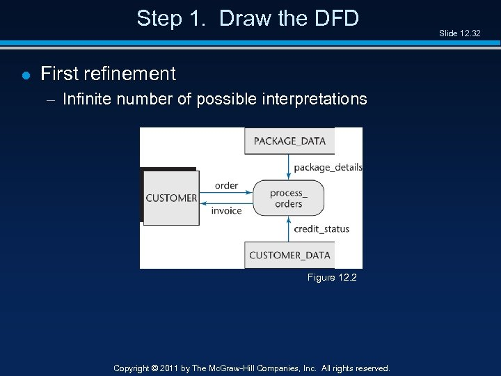 Step 1. Draw the DFD l First refinement – Infinite number of possible interpretations