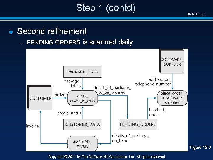 Step 1 (contd) l Slide 12. 33 Second refinement – PENDING ORDERS is scanned