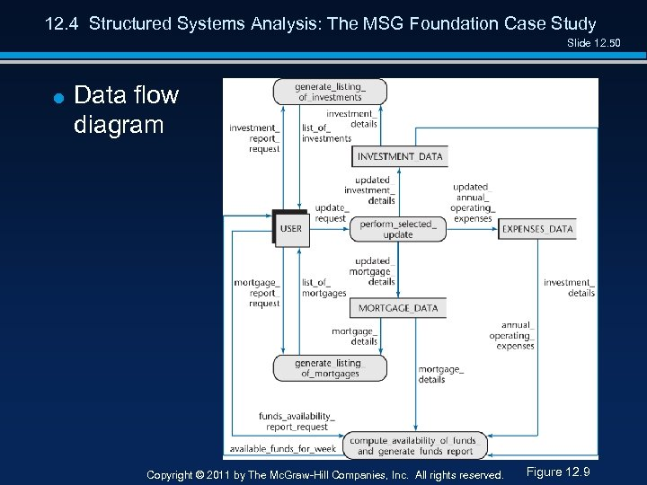 12. 4 Structured Systems Analysis: The MSG Foundation Case Study Slide 12. 50 =