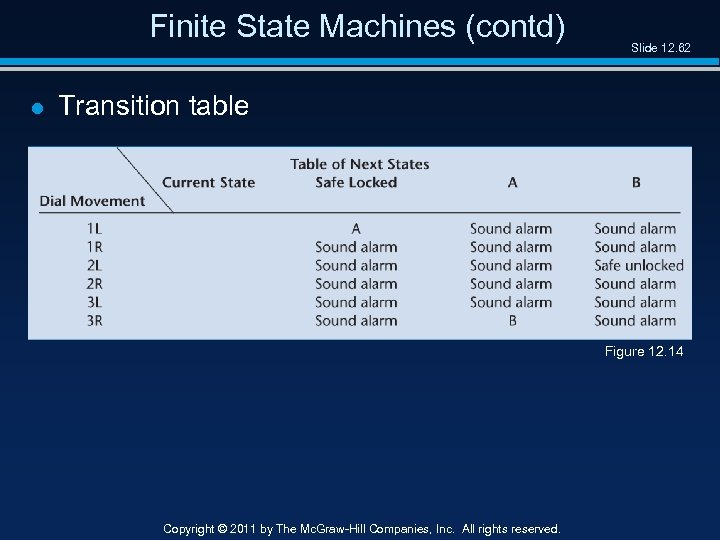 Finite State Machines (contd) l Slide 12. 62 Transition table Figure 12. 14 Copyright