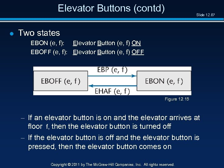 Elevator Buttons (contd) l Slide 12. 67 Two states EBON (e, f): Elevator Button