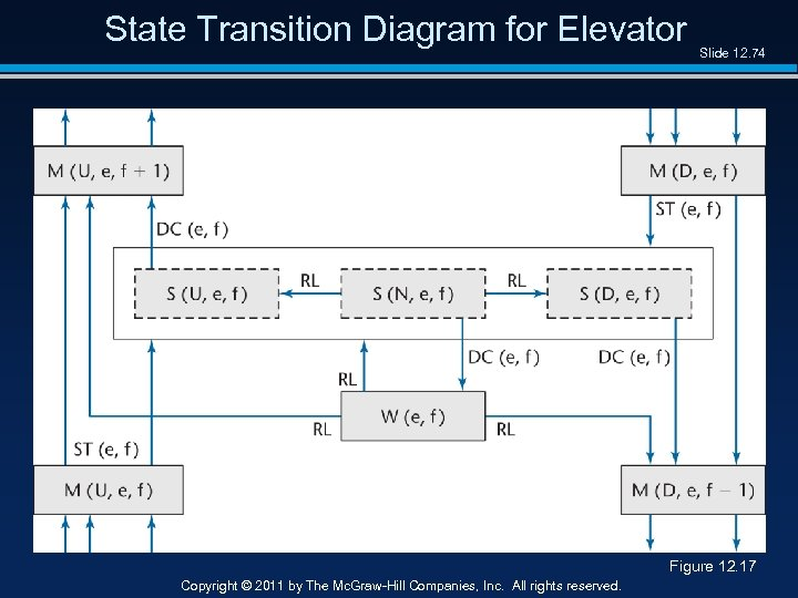State Transition Diagram for Elevator Slide 12. 74 Figure 12. 17 Copyright © 2011