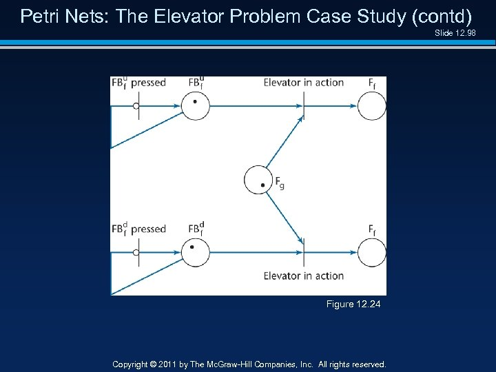 Petri Nets: The Elevator Problem Case Study (contd) Slide 12. 98 Figure 12. 24