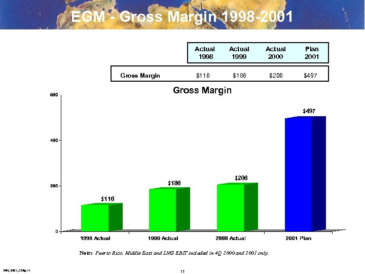 EGM - Gross Margin 1998 -2001 Actual 1998 Gross Margin Actual 1999 Actual 2000