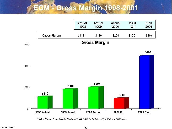 EGM - Gross Margin 1998 -2001 Actual 1998 Gross Margin Actual 2000 $186 $116