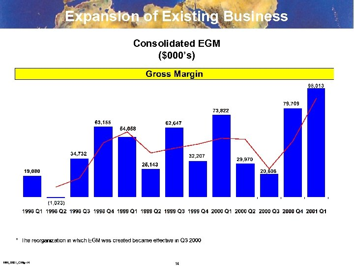 Expansion of Existing Business Consolidated EGM ($000's) MM_0501_CMtg-14 14