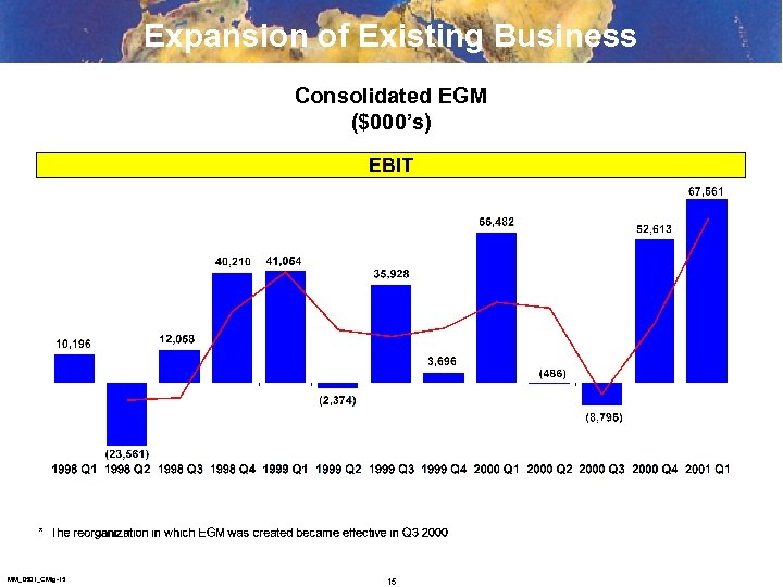 Expansion of Existing Business Consolidated EGM ($000's) MM_0501_CMtg-15 15