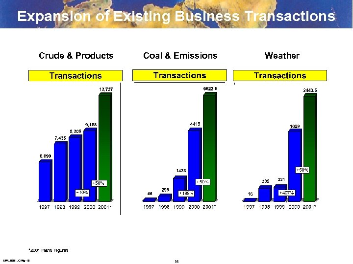 Expansion of Existing Business Transactions Crude & Products Coal & Emissions *2001 Plans Figures